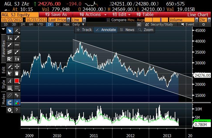AGL 5yr daily chart